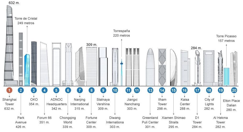 Los rascacielos baten récords en 2015